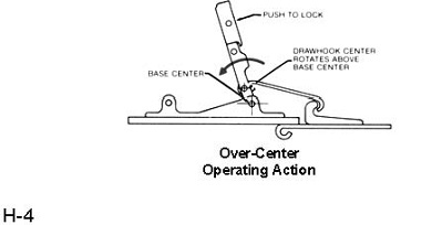 over-center operating action