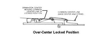 over-center locked position